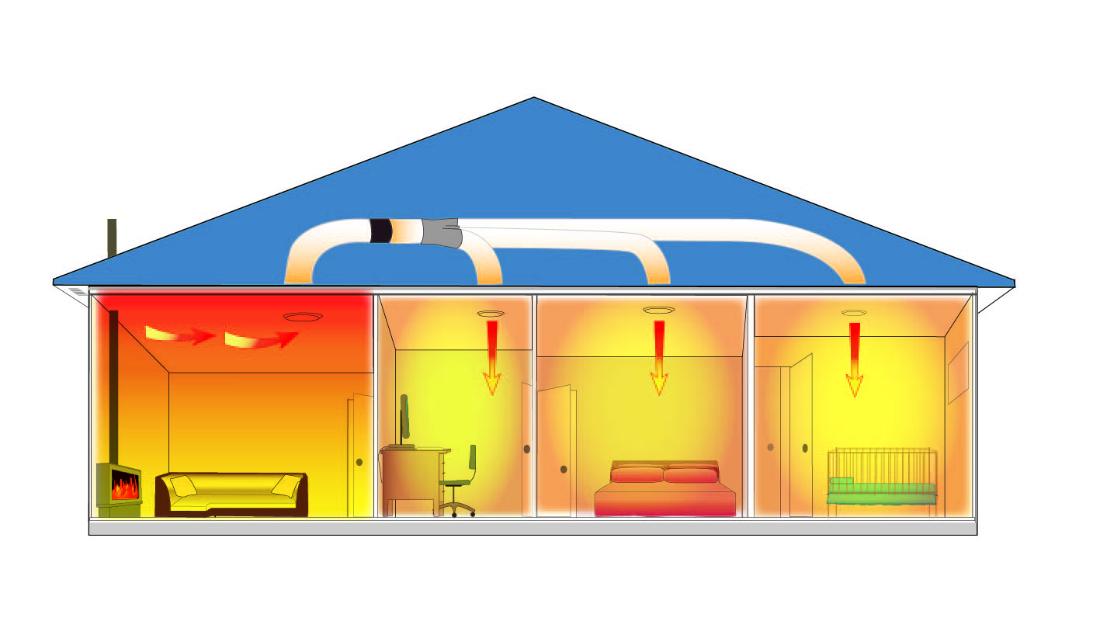 3 Room Heat Transfer Kit