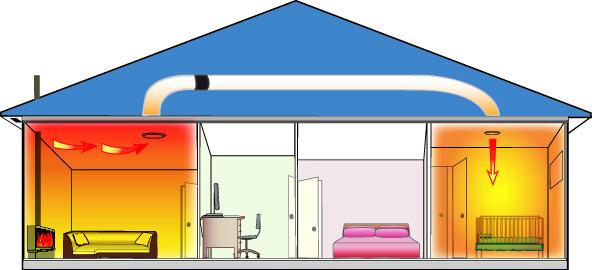Heat Trans 1 Room Heat Transfer Kit